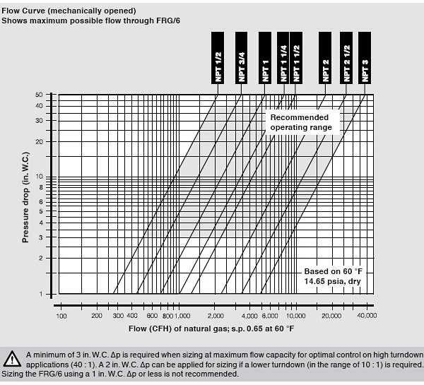 Dungs FRG Flow Curve Chart