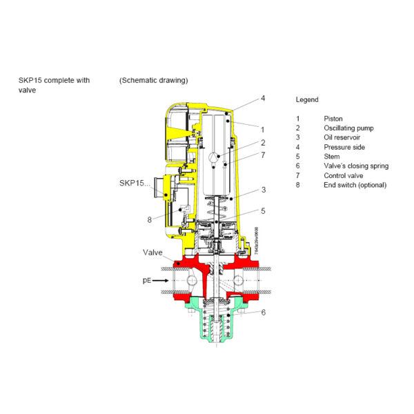 Siemens SKP15.000Ex Actuator schematic drawing
