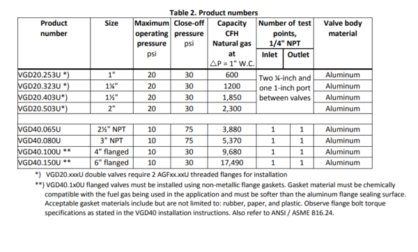 VGD20 VGD40 Double Gas Valve Chart