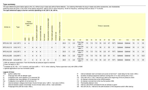 LAL Siemens Oil Burner Control Type Summary