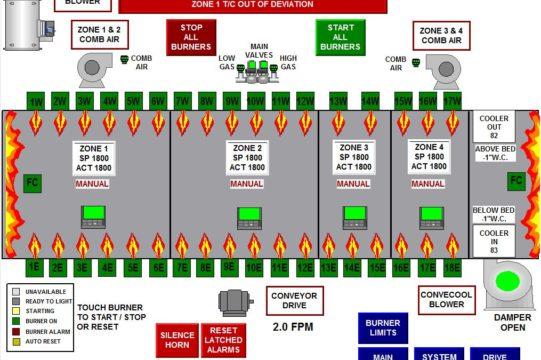 HMI Overview Screen