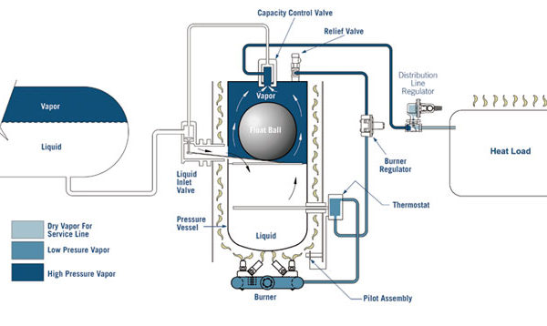 Algas SDI Direct Fired LPG Vaporizer diagram