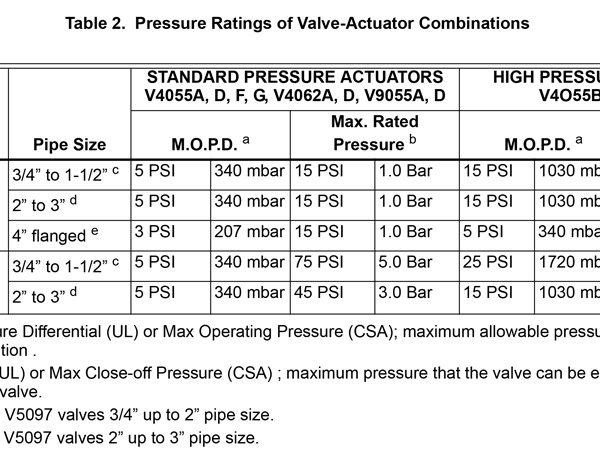 Honeywell Actuator Table-2