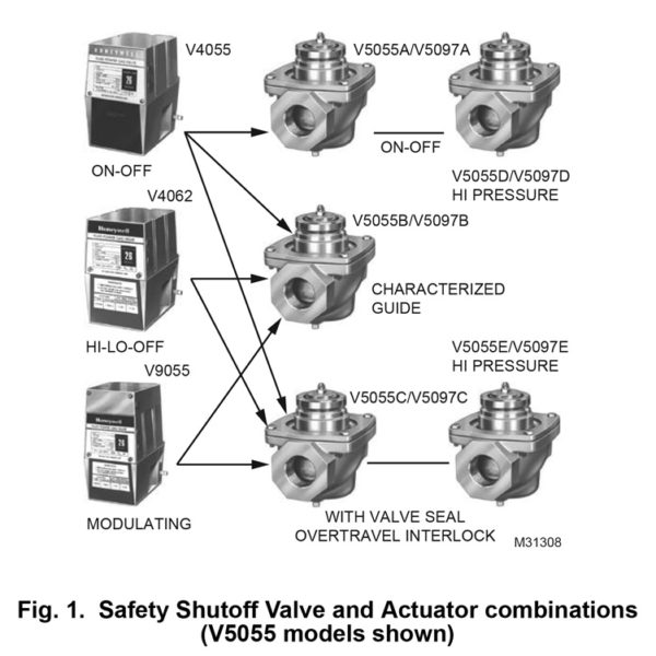 Honeywell Safety Shutoff Valve and Actuator combinations_Fig1