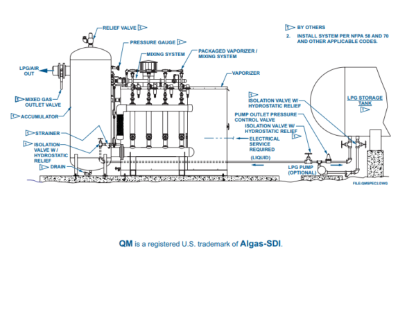 Algas SDI QM Packaged Propane-Air Back-Up System application
