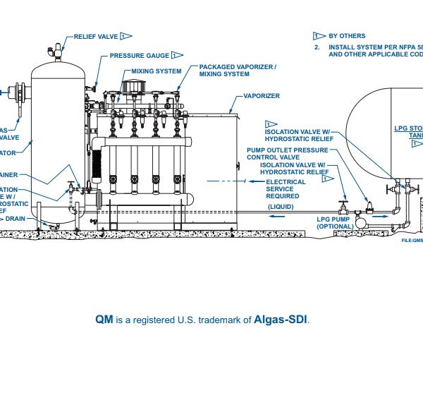 Algas SDI QM Packaged Propane-Air Back-Up System application
