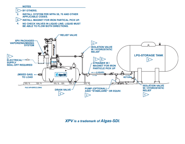 Algas SDI XPV Packaged Propane-Air Mixing System application