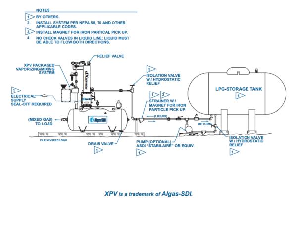 Algas SDI XPV Packaged Propane-Air Mixing System application