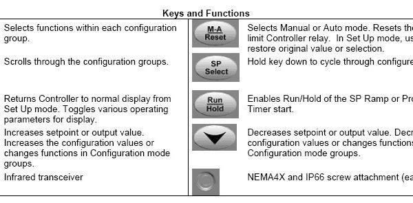Honeywell 2500 Keys and Functions