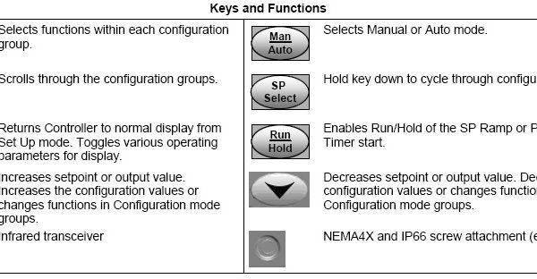 Honeywell 3200 Keys and Functions