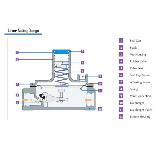 Maxitrol 325 Appliance Regulator Lever Action
