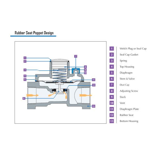 Maxitrol RV Poppet Regulator