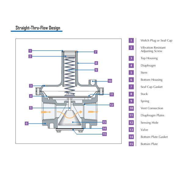 Maxitrol RV Straight Thru Flow Gas Regulator